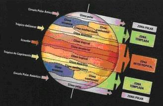 As principais zonas térmicas.