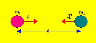 Força de atração entre duas partículas