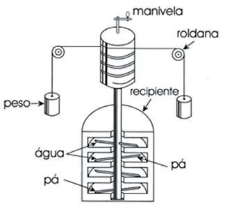Equipamento utilizado por Joule para estabelecer a equivalência entre Joule e Caloria