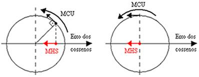 Partícula descrevendo um movimento circular uniforme no sentido anti-horário de uma circunferência