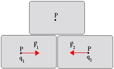 P é um ponto de uma região onde há um campo elétrico. Em q1 e q2 atuam as forças elétricas F1 e F2