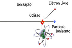 Etapas da ionização