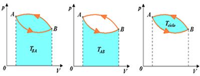 A curva fechada do gráfico acima representa uma transformação cíclica