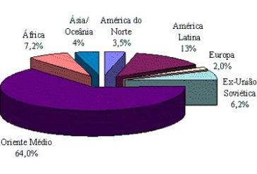 O gráfico mostra a participação do Oriente Médio na produção de petróleo em escala mundial.