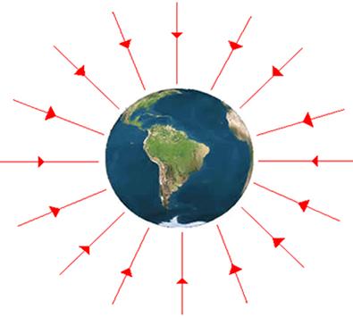 Representação das linhas de força do campo gravitacional