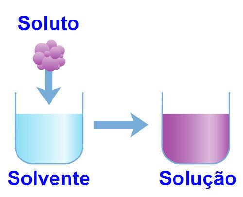 O teor do soluto é um dado obtido pelos cálculos relacionados à solubilidade