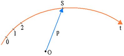 Trajetória t descrita por uma partícula
