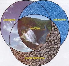 Os elementos que compõem a Biosfera.