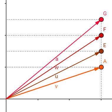 Vetores: figuras geométricas responsáveis por direção e sentido
