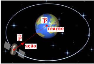 A reação do peso de um corpo localiza-se no centro de massa da Terra