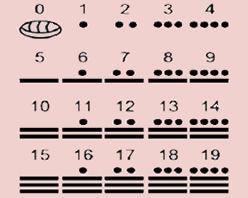 O sistema de numeração Maia era baseado em símbolos