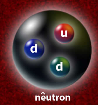 O nêutron é uma partícula subatômica formada por três partículas (udd) denominadas quarks