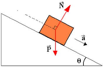 Bloco de massa m sobre um plano inclinado