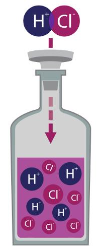 Íons formados na ionização do ácido clorídrico (HCl)