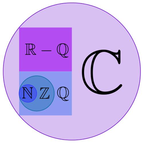 Conjuntos numéricos e a relação entre eles representada por diagrama de Venn