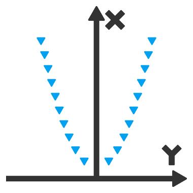 As raízes de uma equação do segundo grau são os pontos do eixo x tocados pelo seu gráfico