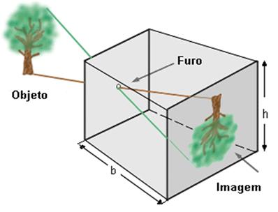 Esquema geral de uma imagem formada no anteparo de uma câmara escura.