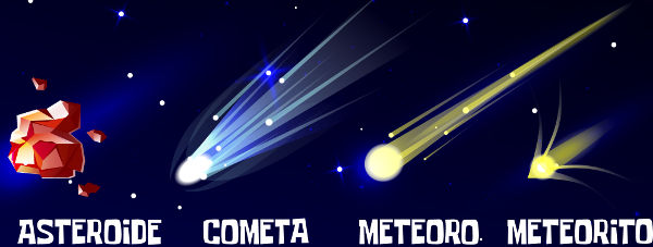 Na figura acima, podemos ter uma ideia das diferenças entre asteroides, cometas, meteoros e meteoritos.