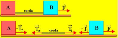 Força exercida em um bloco por meio de uma corda
