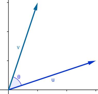 Representações geométricas de vetores e do ângulo formado por eles