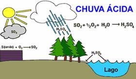 Formação de chuva ácida: ácido sulfúrico diluído.