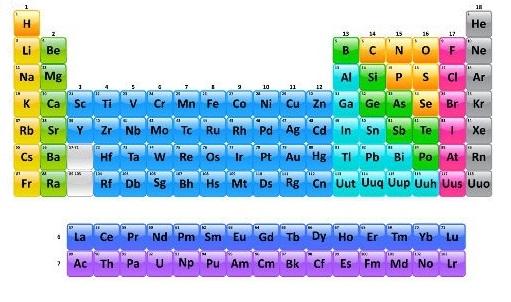 As séries dos lantanídeos e actinídeos estão localizadas do lado de fora do corpo principal da Tabela Periódica