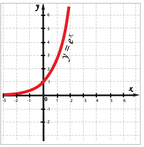 No gráfico da função exponencial, todos os valores da função estão acima do eixo x