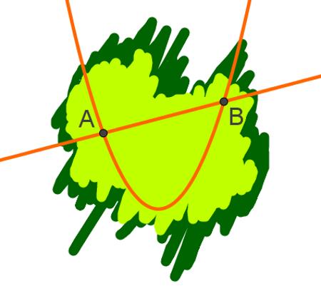 Interseções são os pontos de encontro entre a parábola e a reta