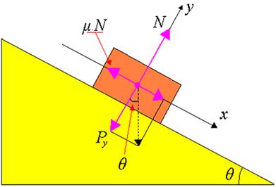 O ângulo θm é o maior ângulo que o plano inclinado pode ter sem que o corpo escorregue