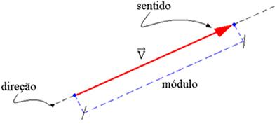 Representação geométrica de um vetor, com origem em A e extremidade em B