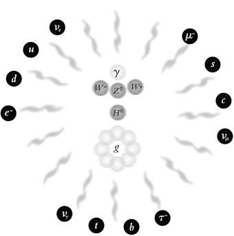 Novas partículas elementares descobertas a partir de 1932