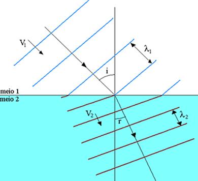 A onda sofre refração ao passar do meio de propagação 1 para o meio de propagação 2