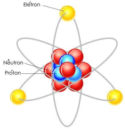 Representação de um átomo e suas partículas