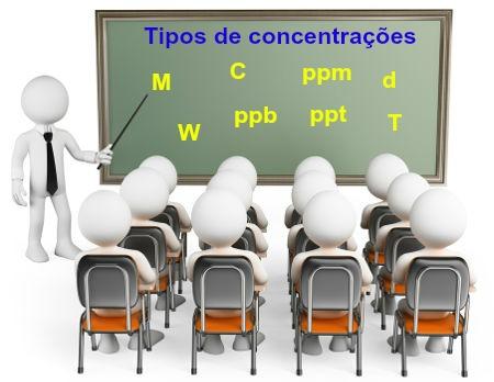 Siglas das principais formas de concentração de uma solução