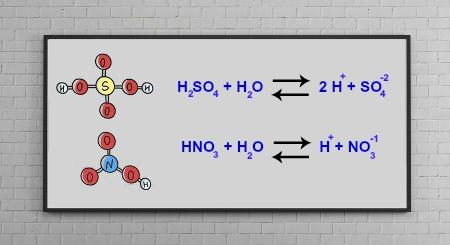 Equações representando equilíbrios iônicos