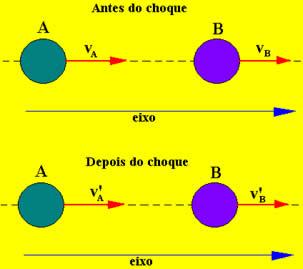 Colisão unidimensional entre o corpo A e o corpo B
