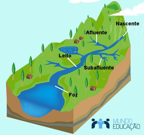 Conhecer as partes de um rio é importante para analisar qualquer rede ou bacia hidrográfica