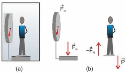 Na situação (a) há uma pessoa de massa m sobre uma balança no interior do elevador; na situação (b) há forças atuando na situação