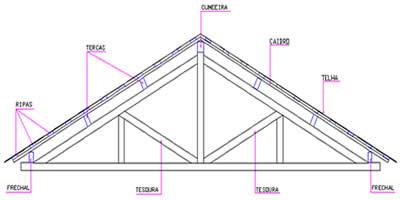 triângulos na construção da base de um telhado