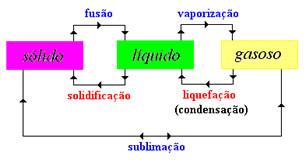 Diagrama da mudança de estado físico