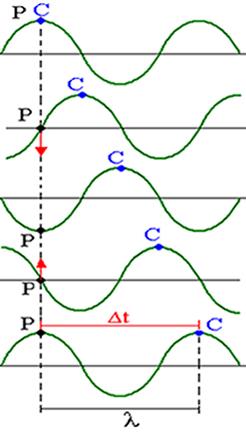 Na sequência vemos que enquanto C percorre um comprimento de onda, o ponto P efetua uma oscilação