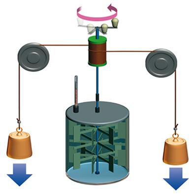 O dispositivo inventado por Joule consistia em duas massas presas por um fio passando por duas roldanas