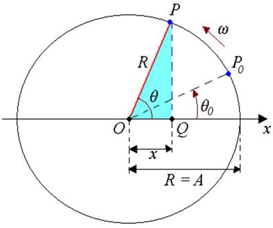 Projeção de um movimento harmônico simples circular uniforme