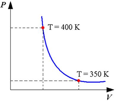 Diagrama da pressão versus volume