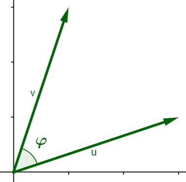Representação geométrica do ângulo entre dois vetores