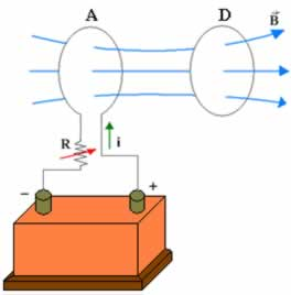 Variando a corrente i estamos automaticamente variando o campo B produzido por A