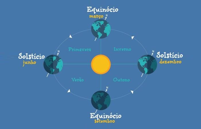 Solstício e equinócio são fenômenos astronômicos que marcam o início das estações do ano.