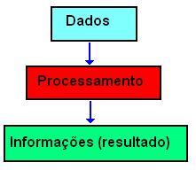 Um exemplo simples de processamento de dados