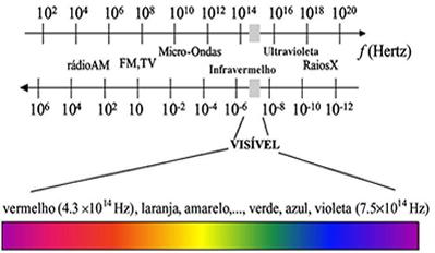 Faixa do espectro visível