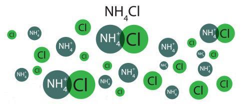 Representação da dissociação do cloreto de amônio